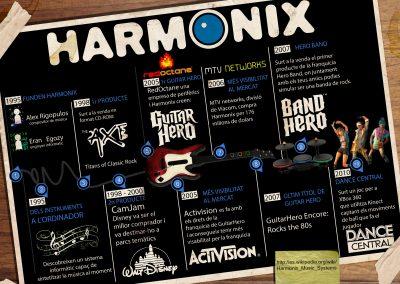 Infografia d'Harmonix